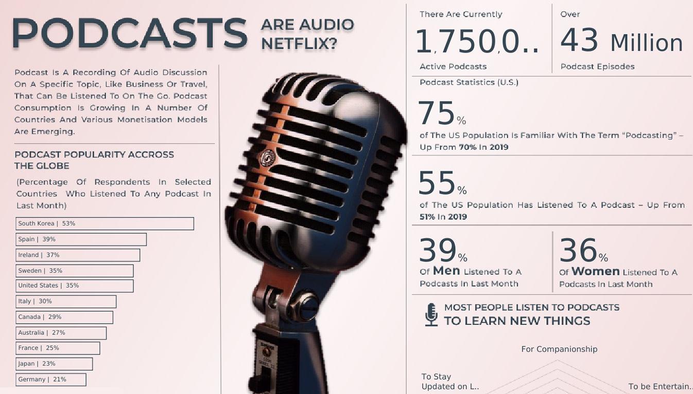 Viz of Podcast Popularity