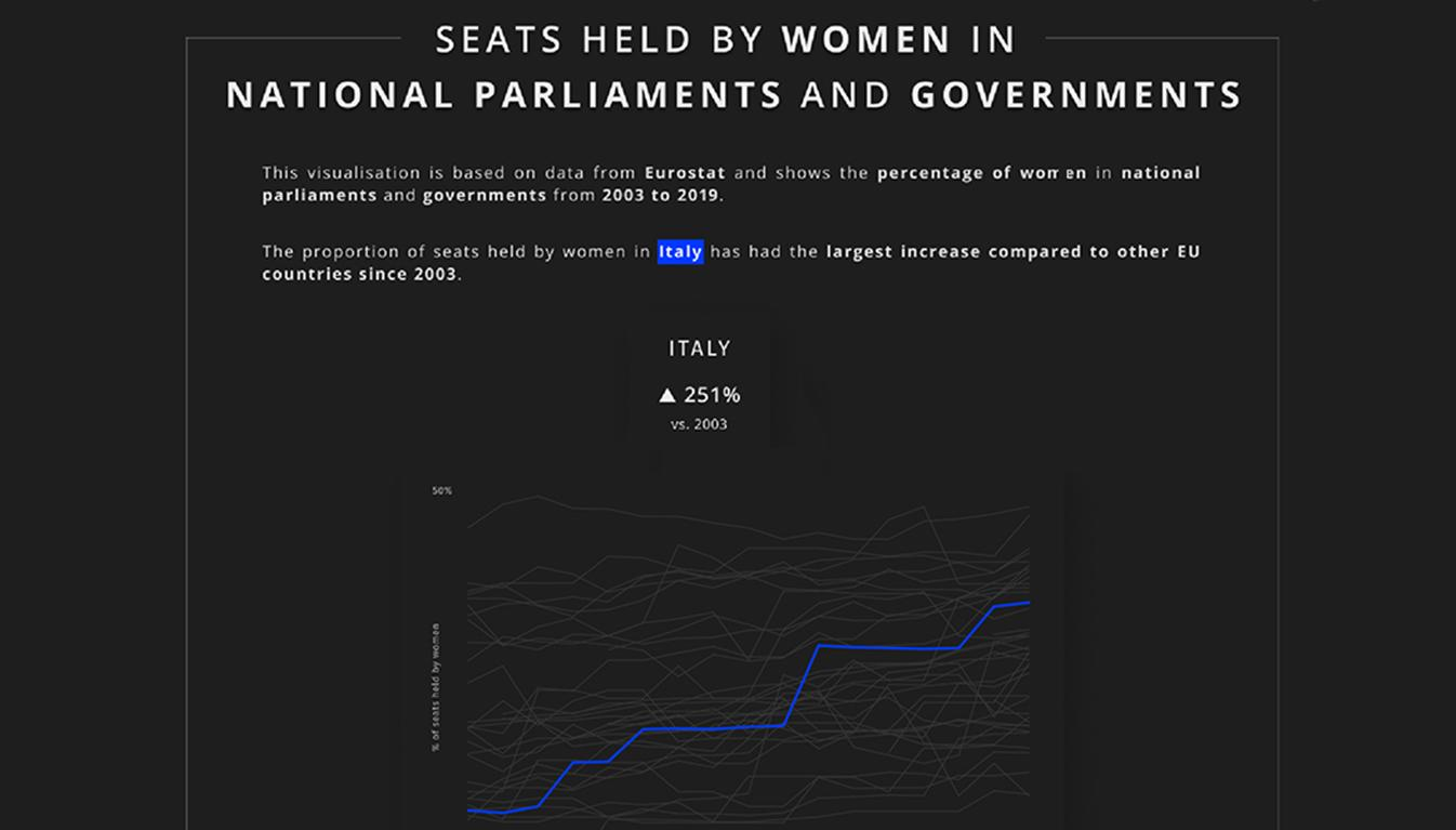 Viz of Seats Held by Women in National Parliaments and Governments