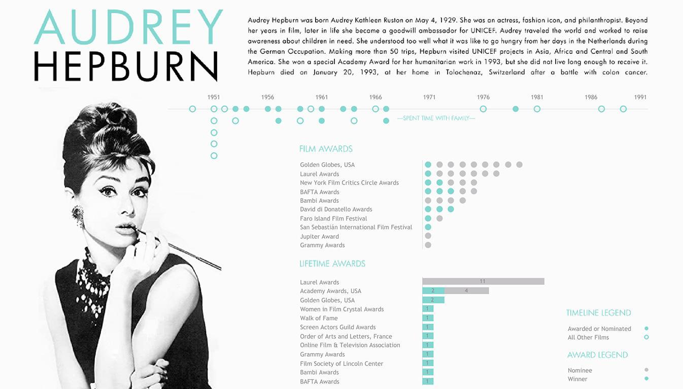 Viz of Audrey Hepburn