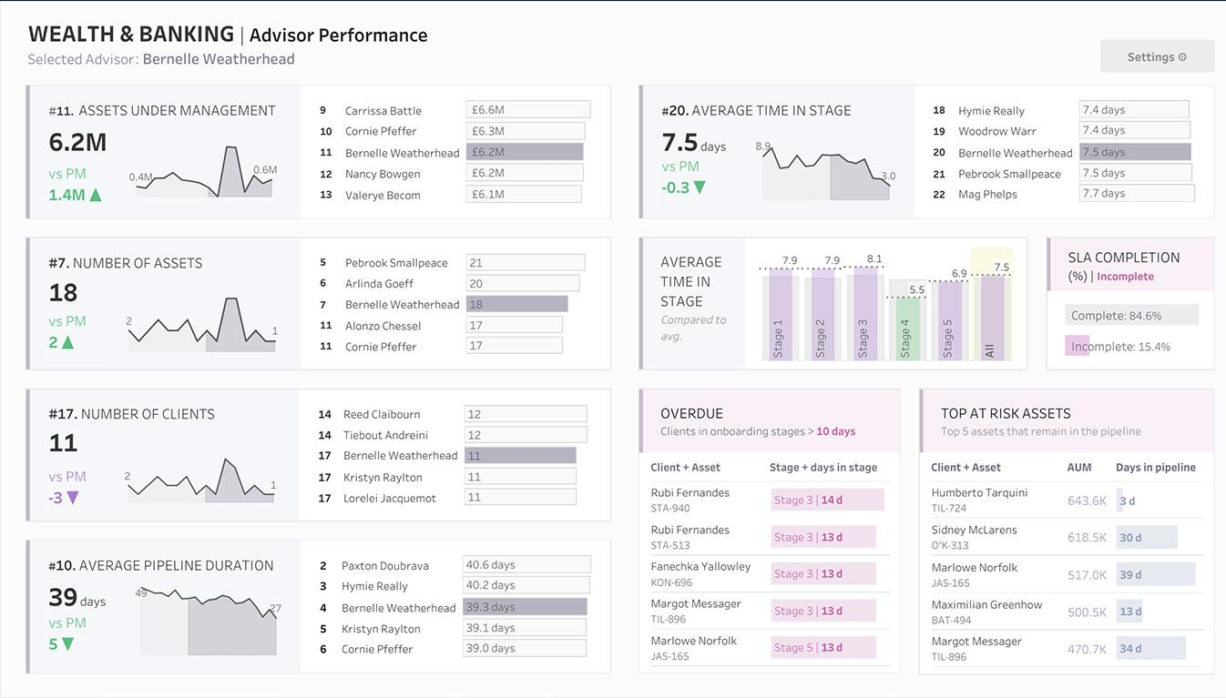 Viz of Demo Wealth and Banking - Manager View