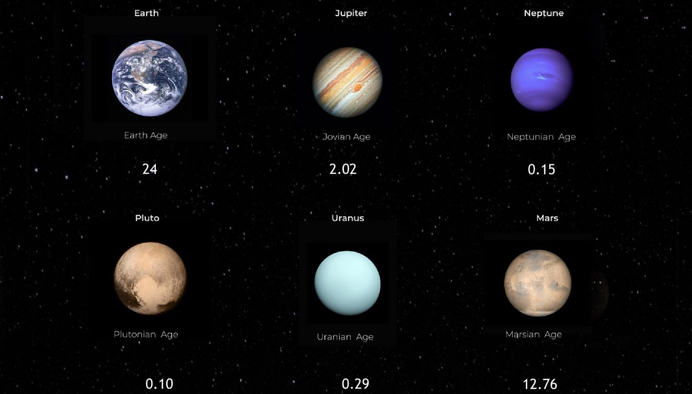 Viz of age on other planets