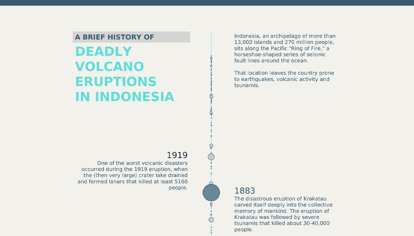 Viz of Volcano Eruptions in Indonesia