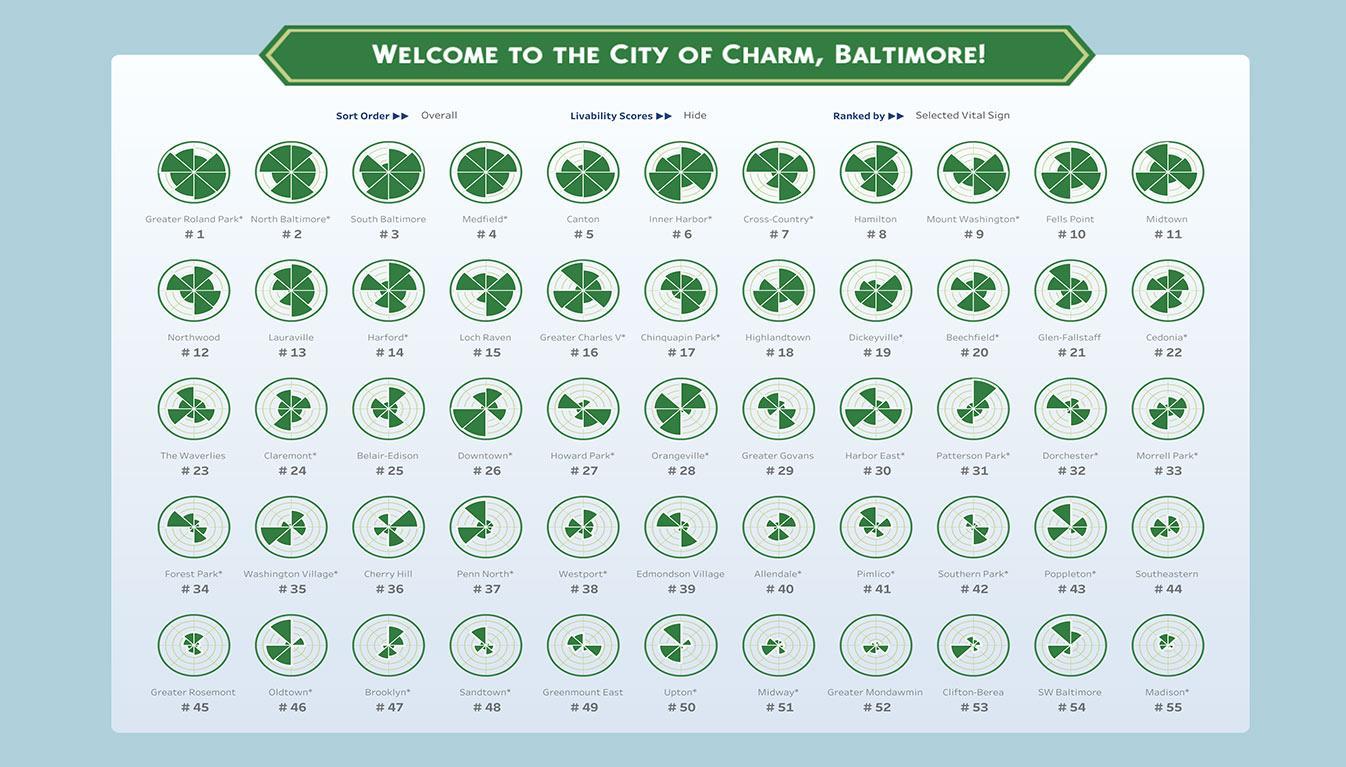 Viz of the 55 most livable neighborhoods in Baltimore