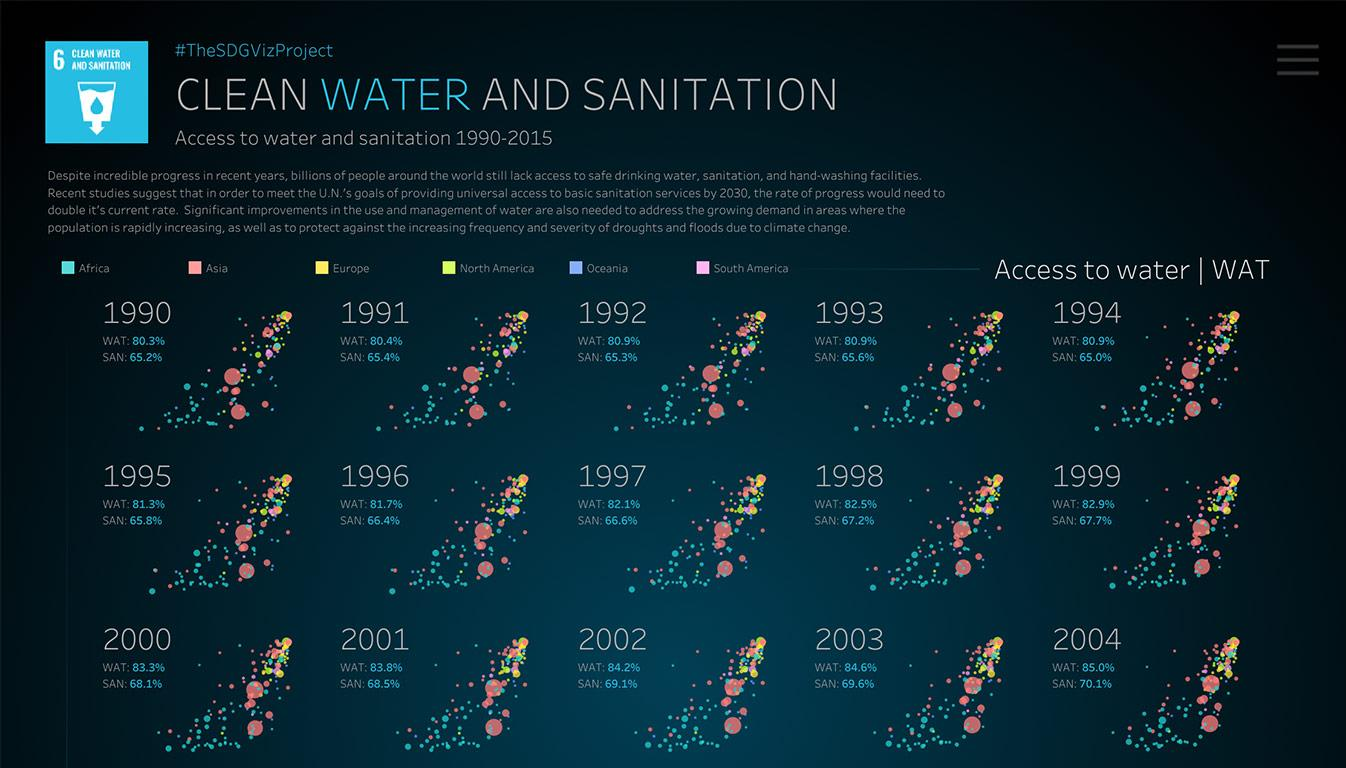 Visualization of clean water and sanitation