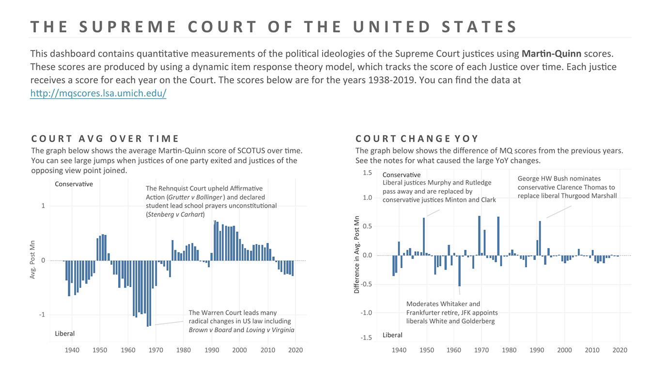Visualization of the history of the supreme court in the united states