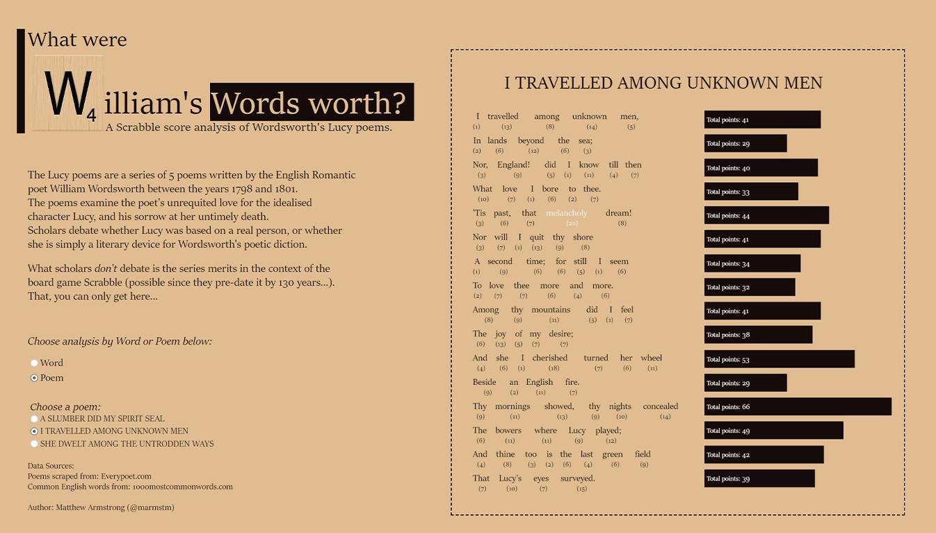 Visualization of Woodsworth's Lucy poems scrabble scores