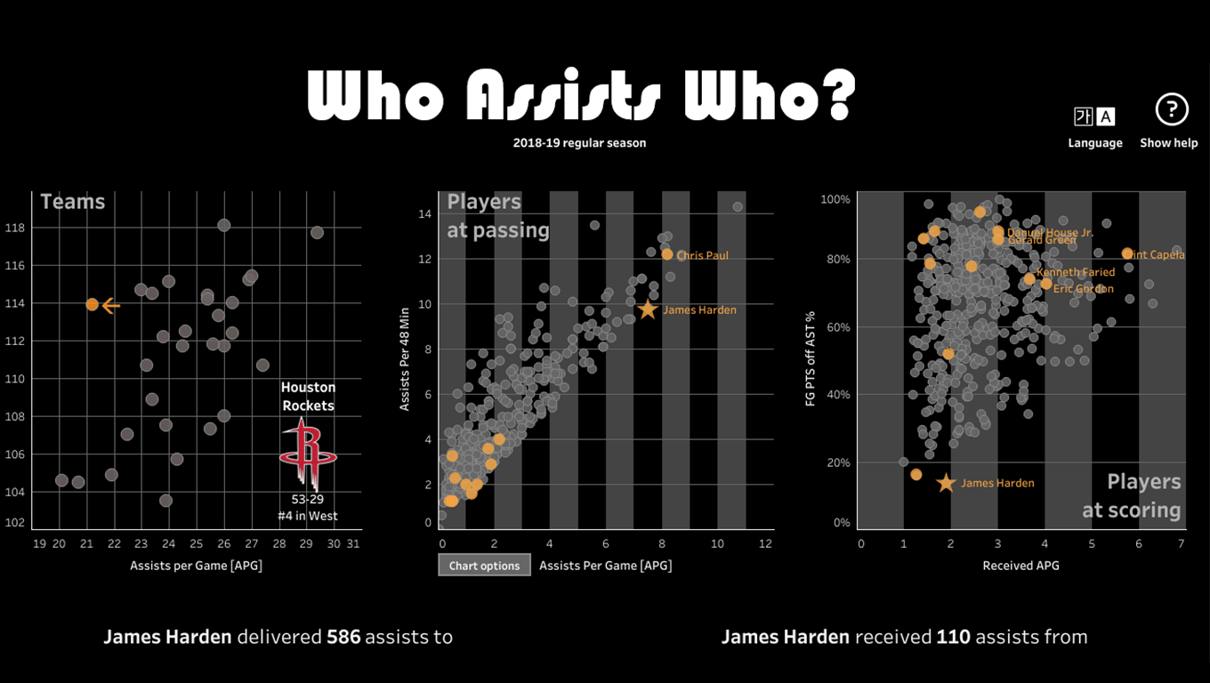 Data visualization of assists in the NBA