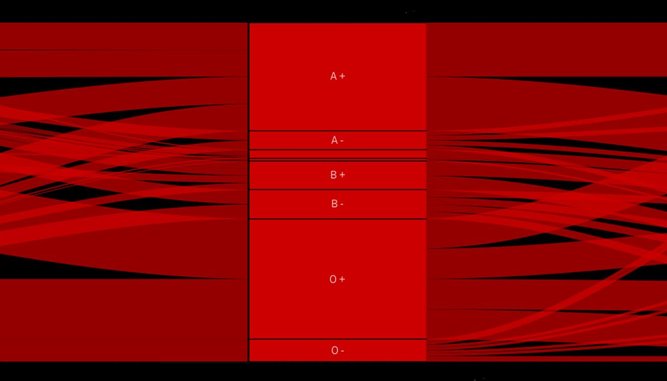 Visualization of blood types