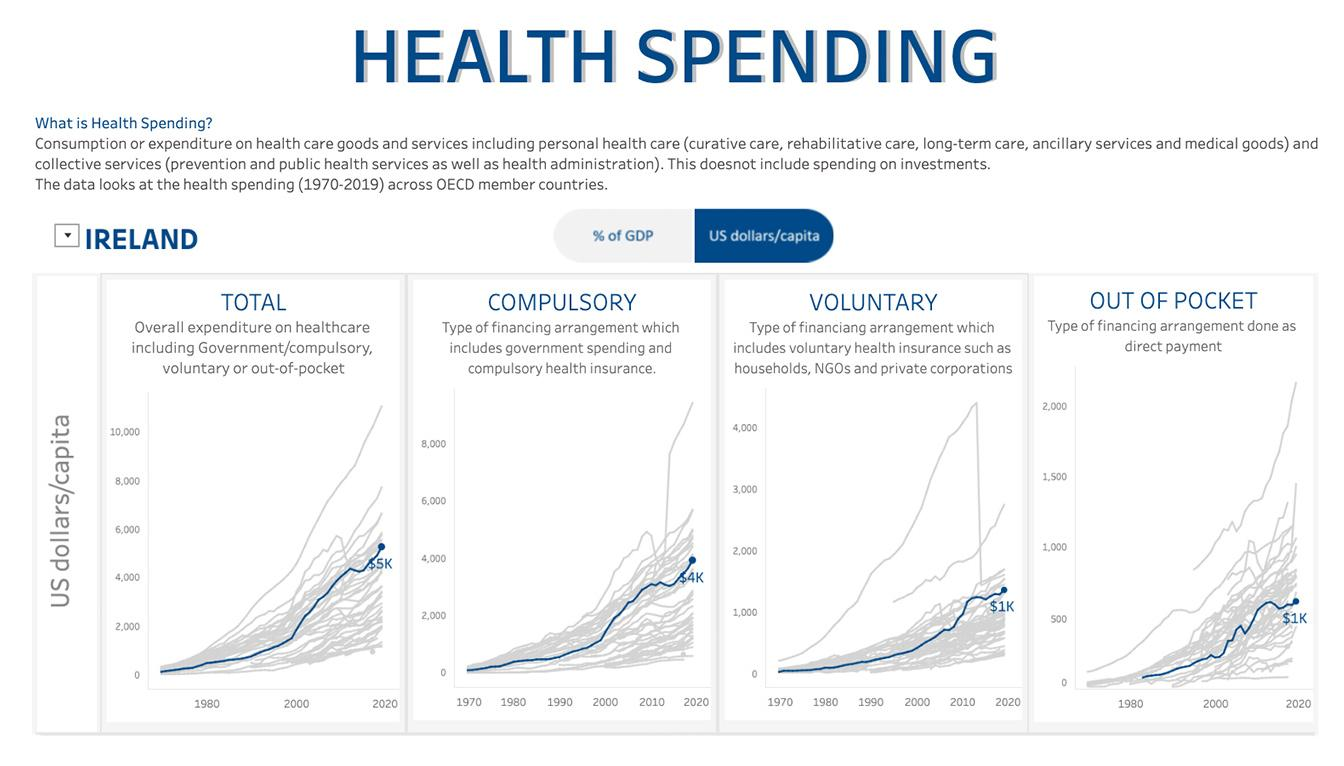 Visualization of health spending in countries around the world