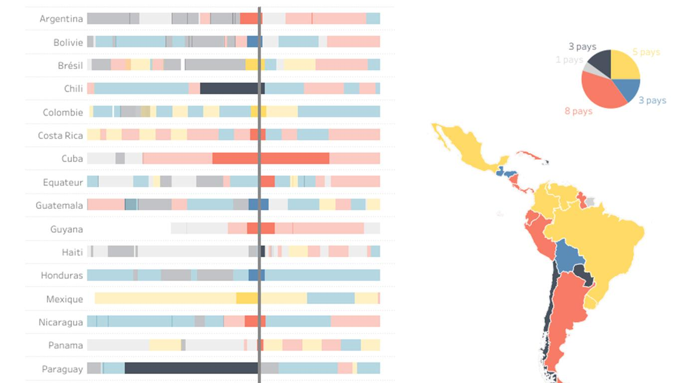 Data visualization of the political orientation of the states of Latin America