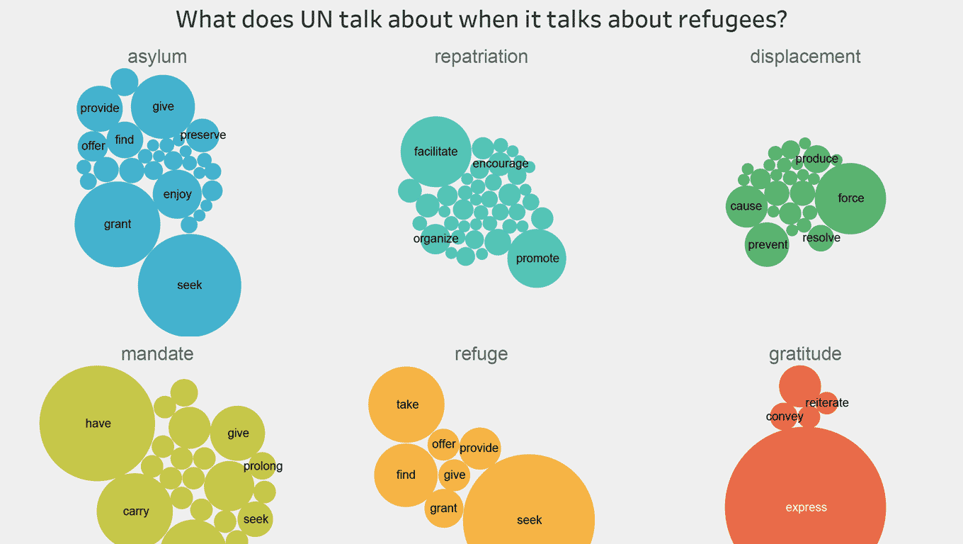 Most Frequent Words in UNHCR Speeches