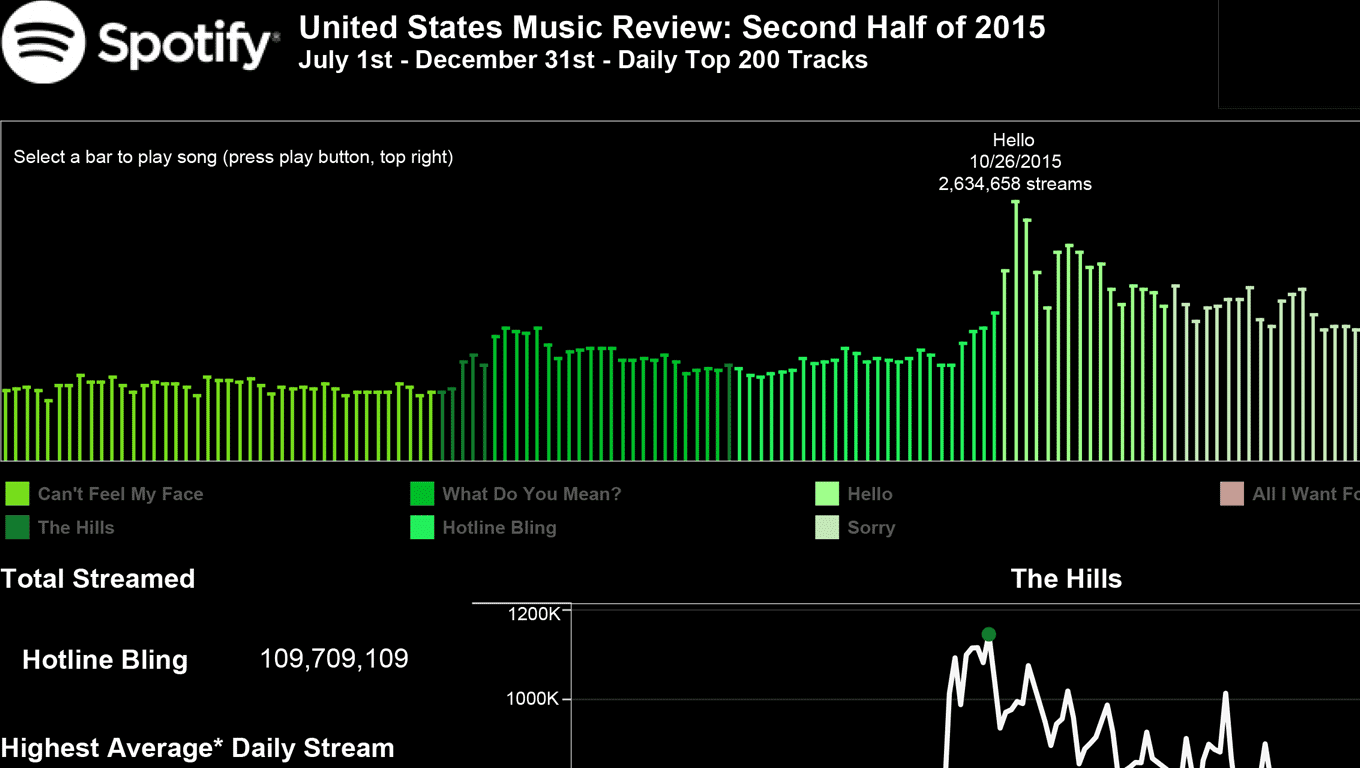 Most Popular Songs in the US over the second half of 2015 based on Spotify's number of times stremed