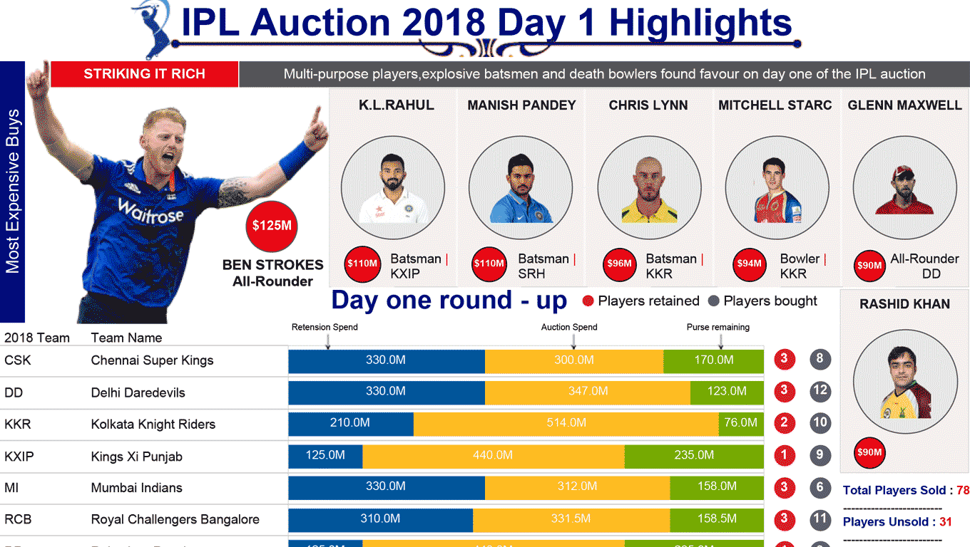 2018 IPL Auction Dashboard