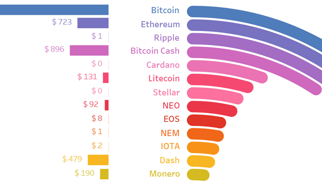 Comparison of cryptocurrencies
