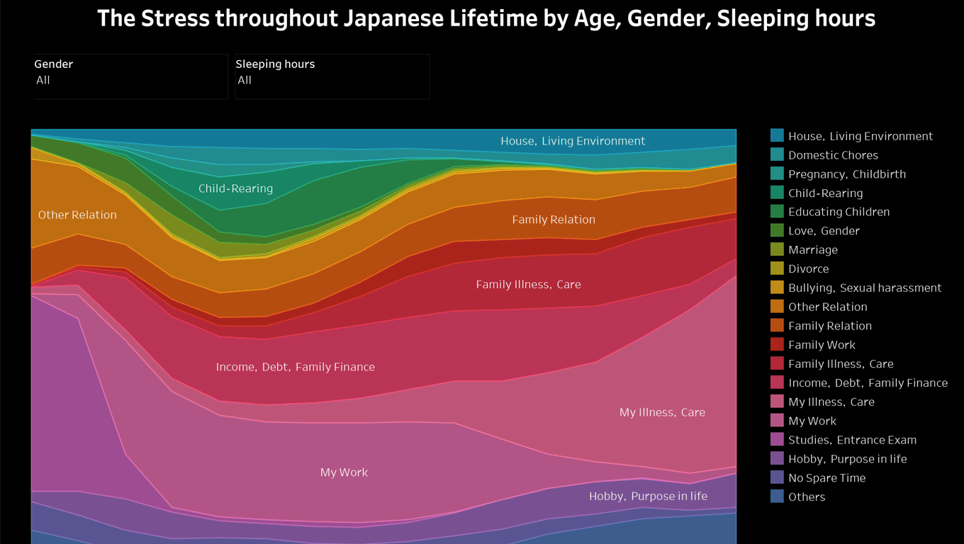 The Stress throughout Japanese Lifetime by Age, Gender, Sleeping hours
