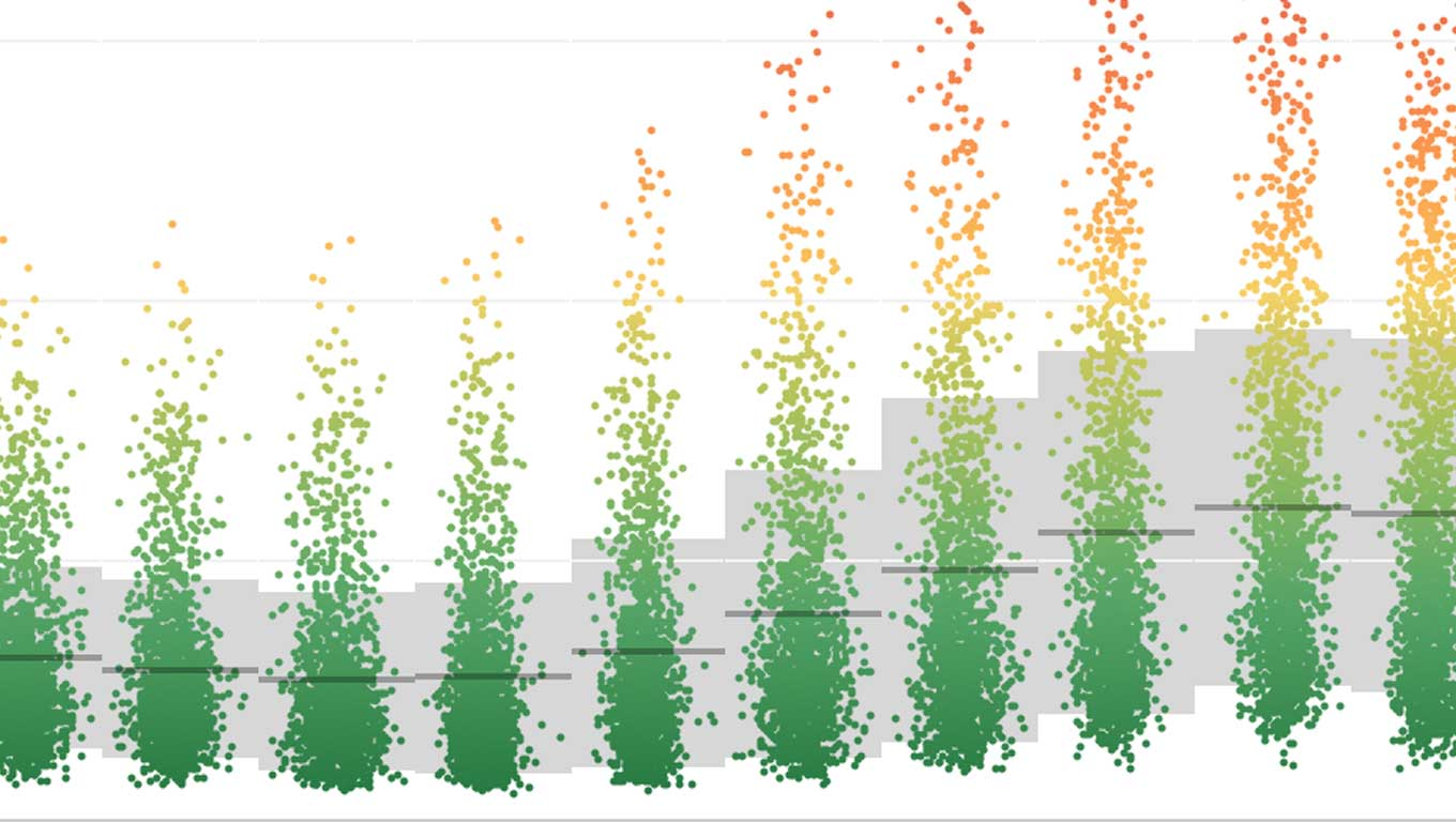 Jitter plot of nitrogen dioxide levels in Madrid by hour of day