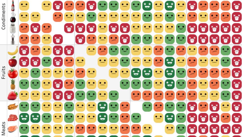 Food combinations reactions in a matrix