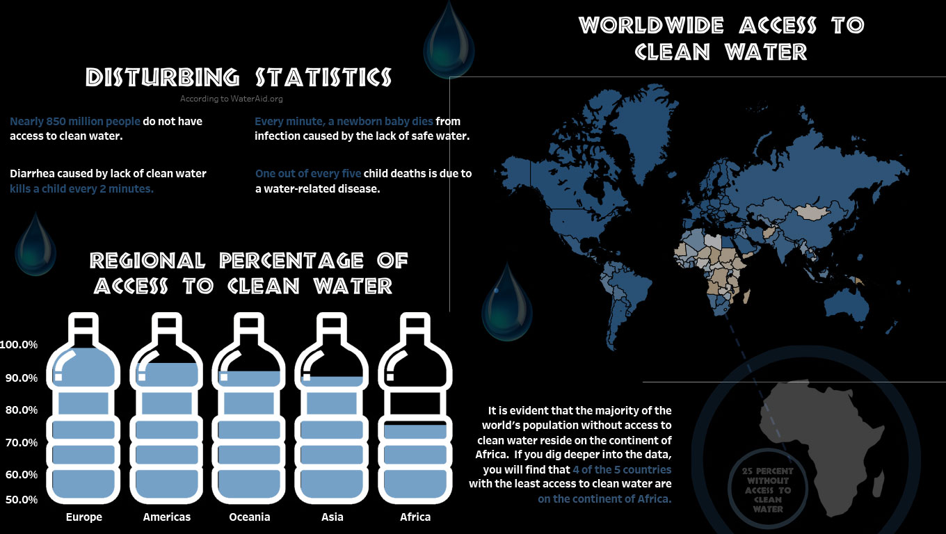An Infographic analysis of the proportion of the world's population with access to clean water by country.