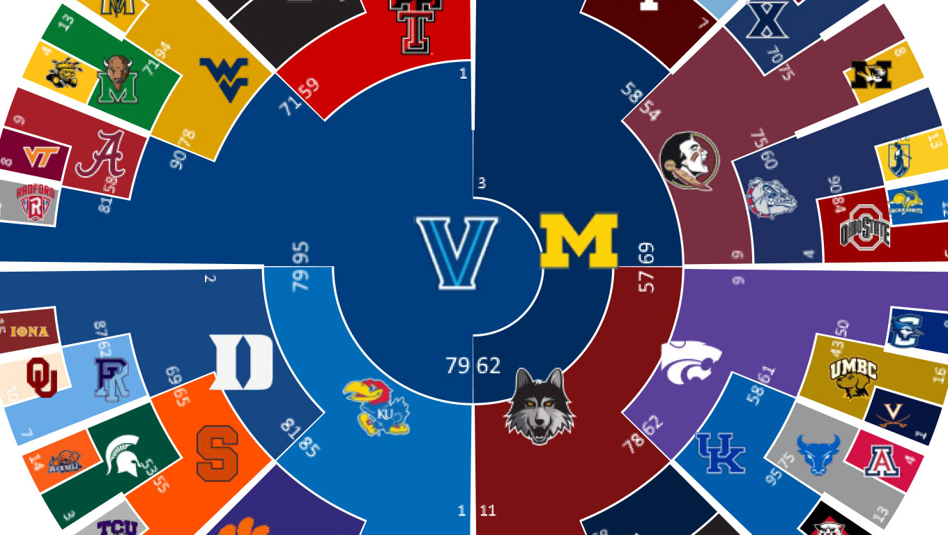 A fantastic circular representation of the March Madness 2018 bracket