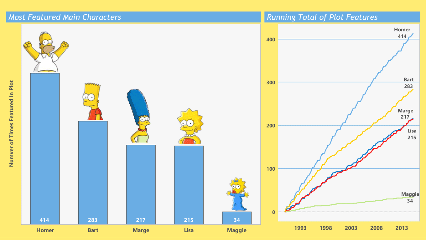 visualizing the simpsons tableau public. Black Bedroom Furniture Sets. Home Design Ideas