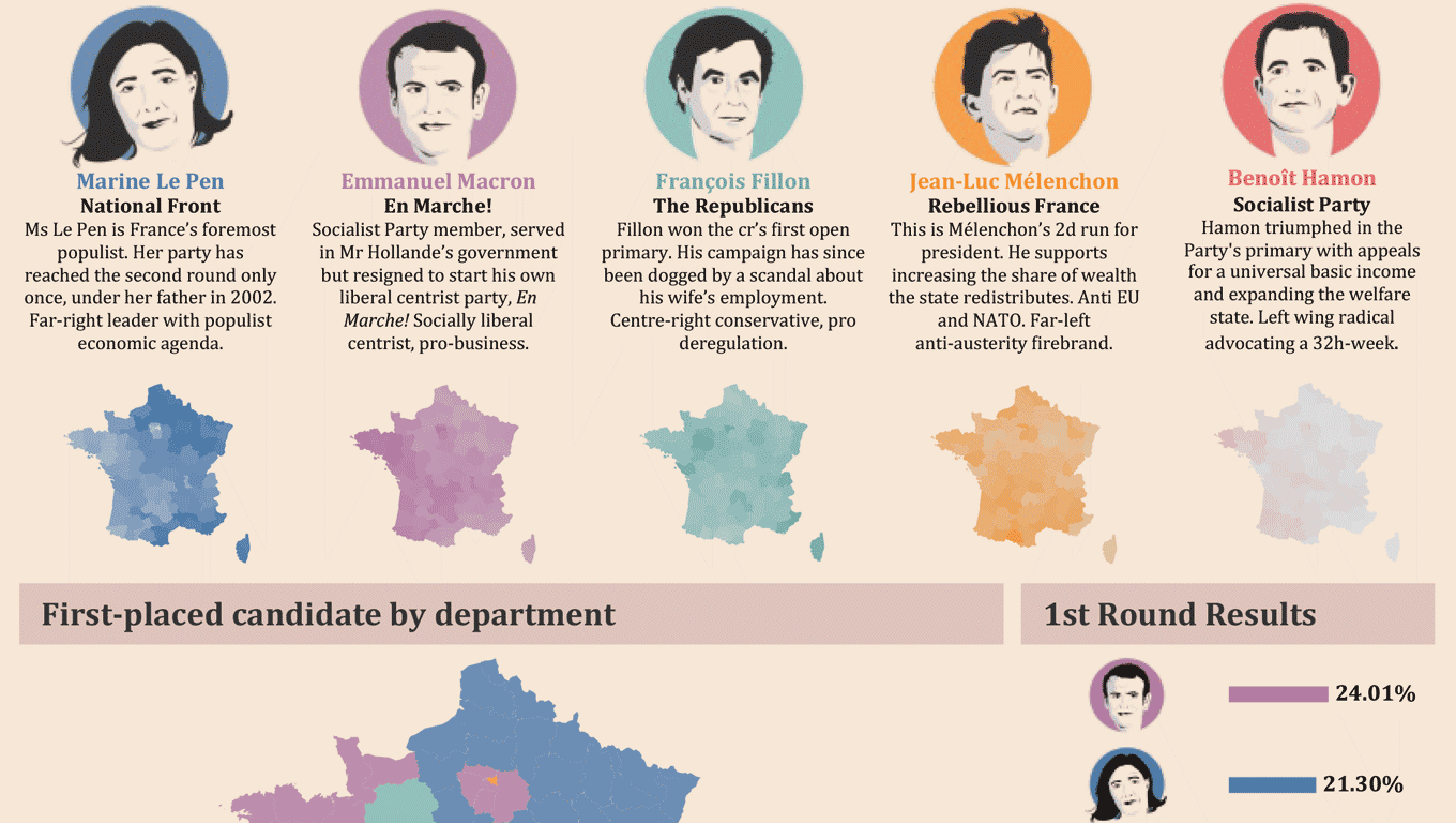 First Round of French Elections 2017