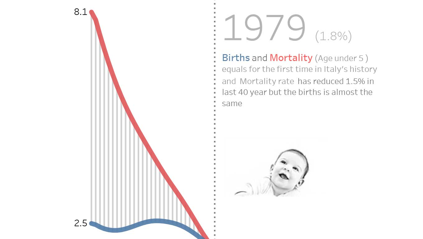 Comparison between births and mortality