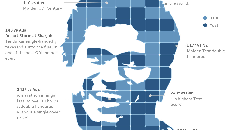 A visula display of Sachin Tendulkar's cricket centuries
