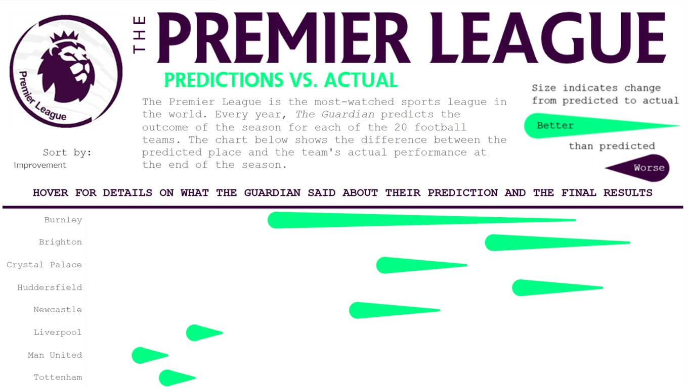 premier league predictions versus actual