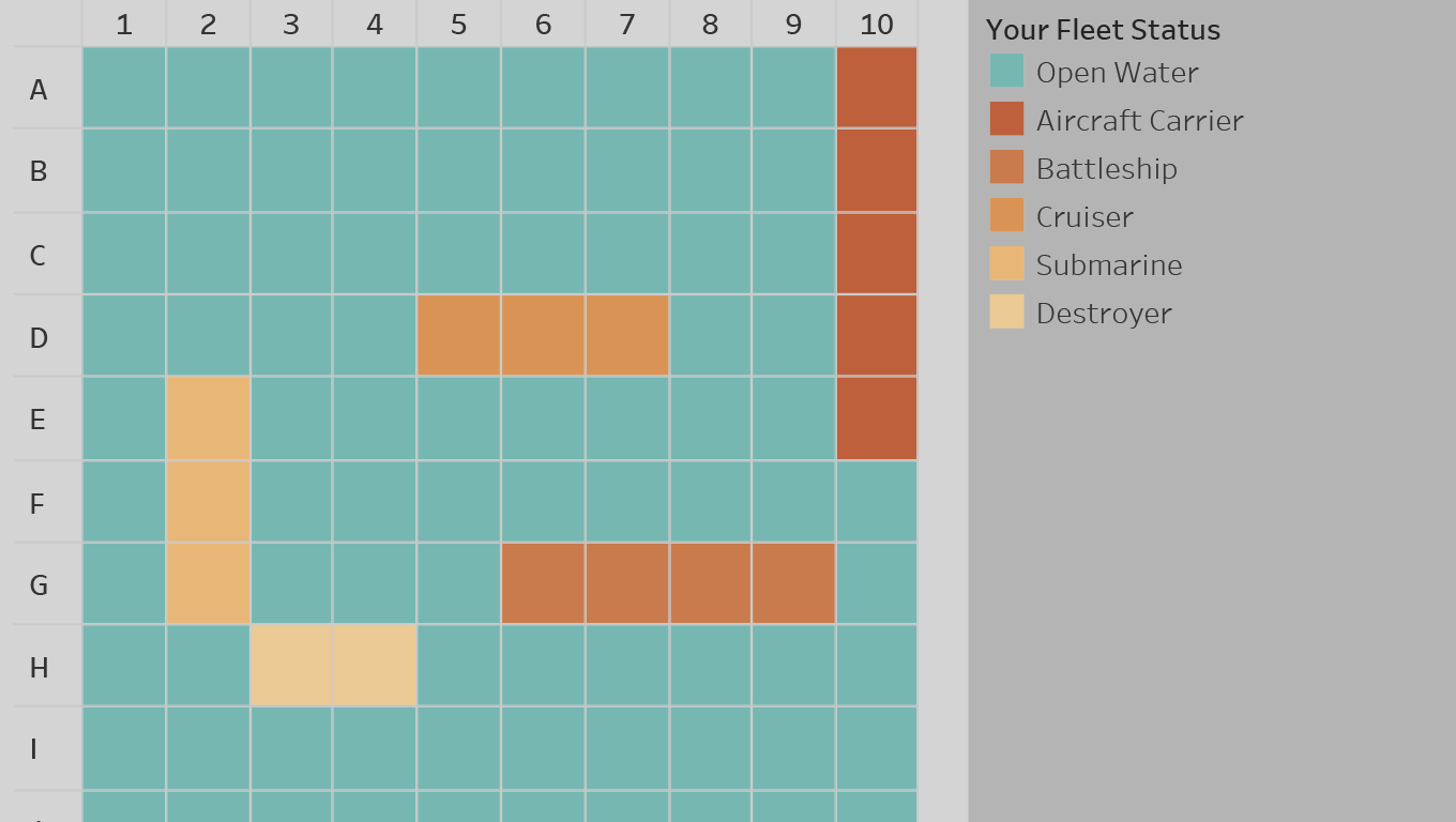 Layout of a battleship board game, with 5 different craft types displayed