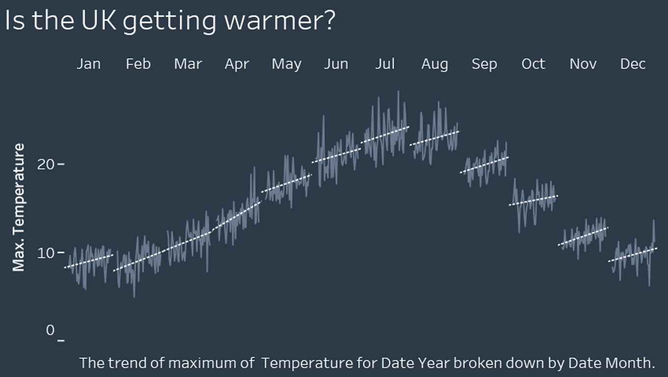 Iron Viz Europe Winner: Is the UK getting Warmer?