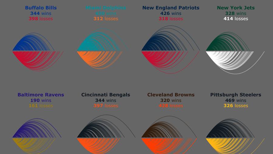 Arcs representing each NFL team's win and loss margins