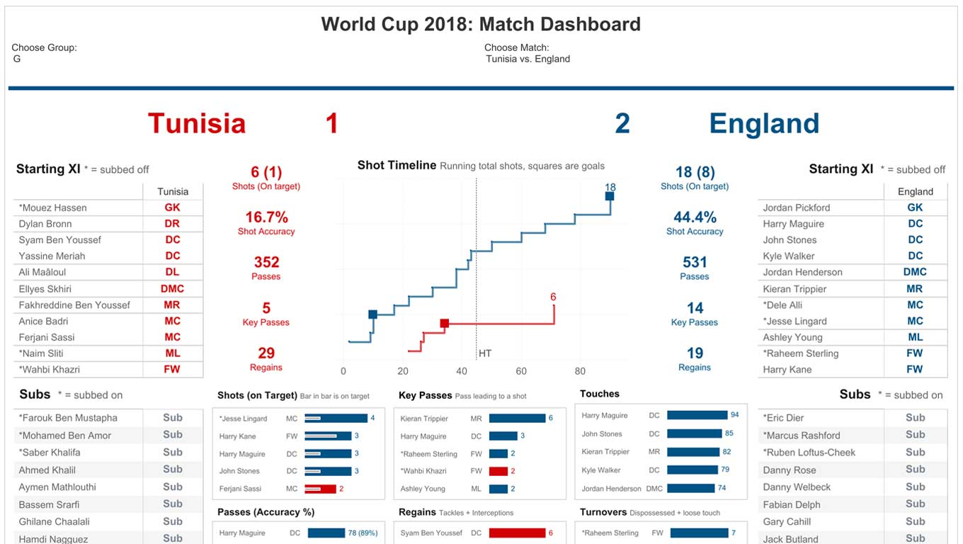 2018 Fifa World Cup dashboard