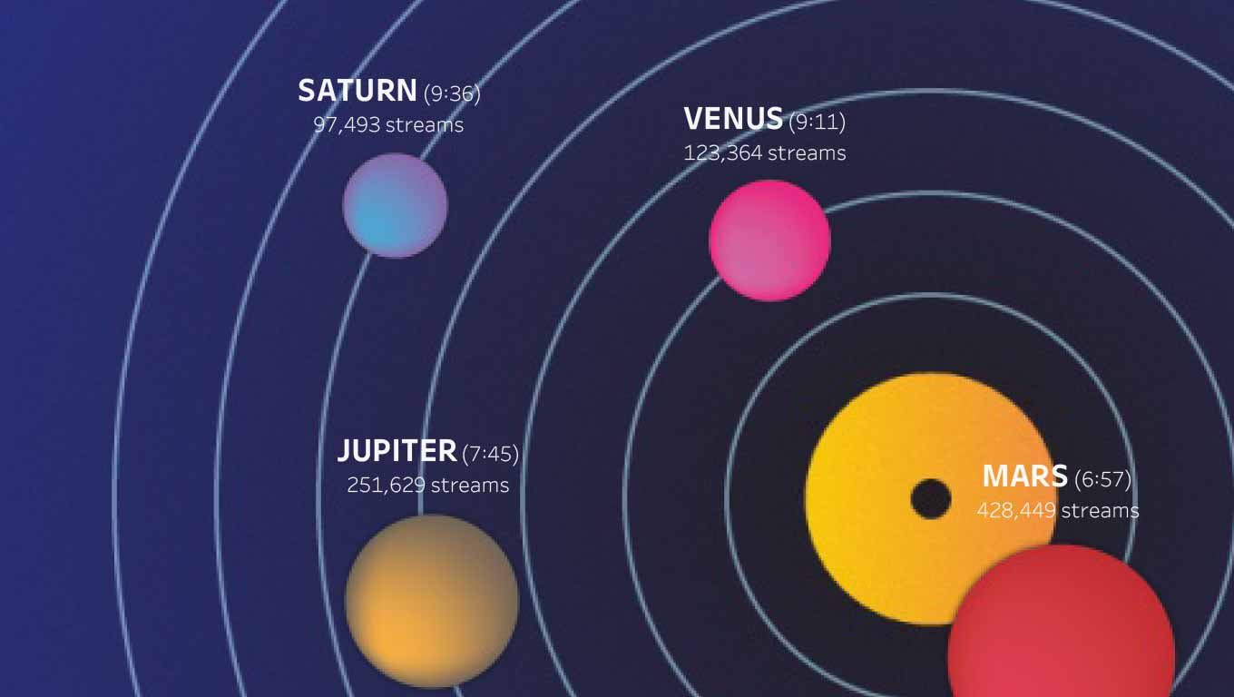 A Solar system mpa based on data from Spotify from Gustav Holst's The Planets.