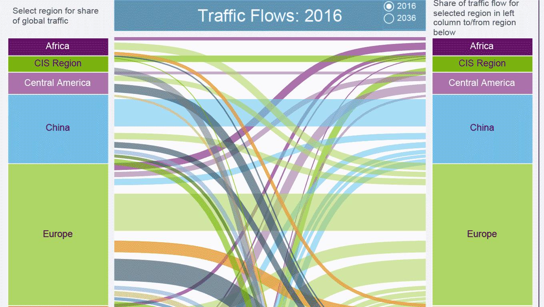 보잉사의 전 세계 지역 간 운송량 점유율
