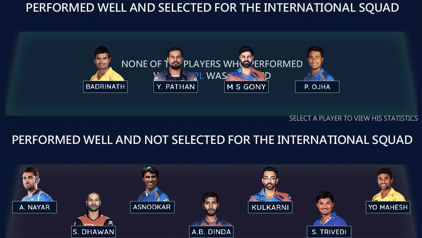 High-performing Indian Premier League players sorted by International Squad selection