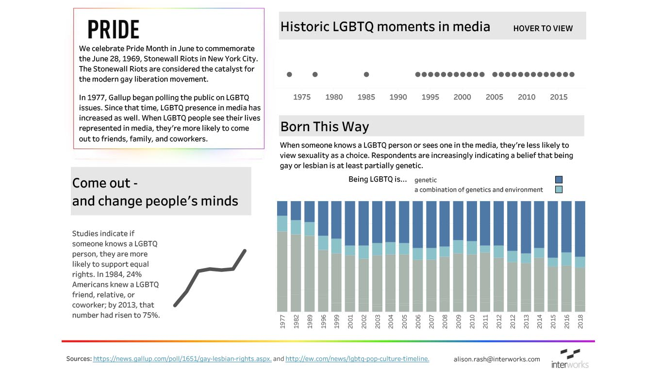 Hover on the timeline for some key moments for the LGBTQ community in media