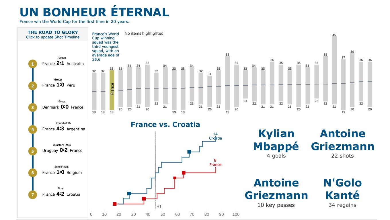 Dashboard of France's journey in the 2018 World Cup