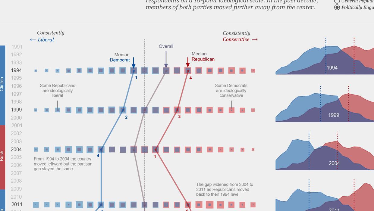 Political Polarization in the US
