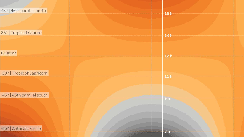 地理的な位置と時期に応じた日照時間のヒートマップ