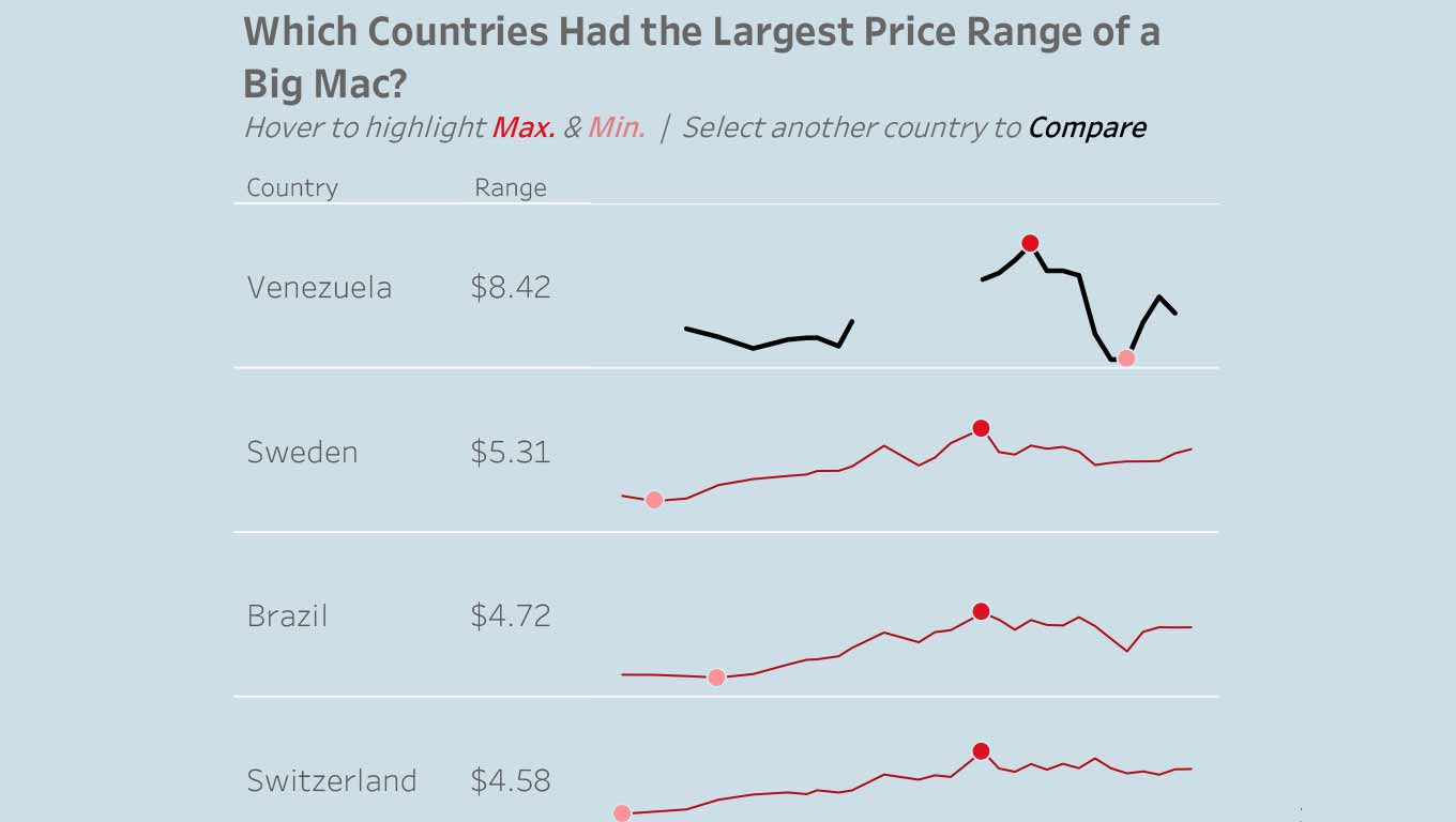 A visualisation comparing the price of a Bg Mac around the owrld with a focus on the economy of Venezuela.
