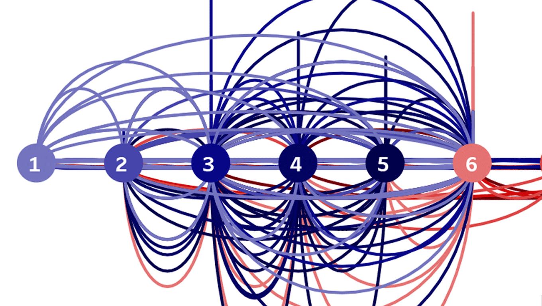 Gráfico de arcos de los tripleplay de la MLB coloreados por posición y dimensionados por frecuencia