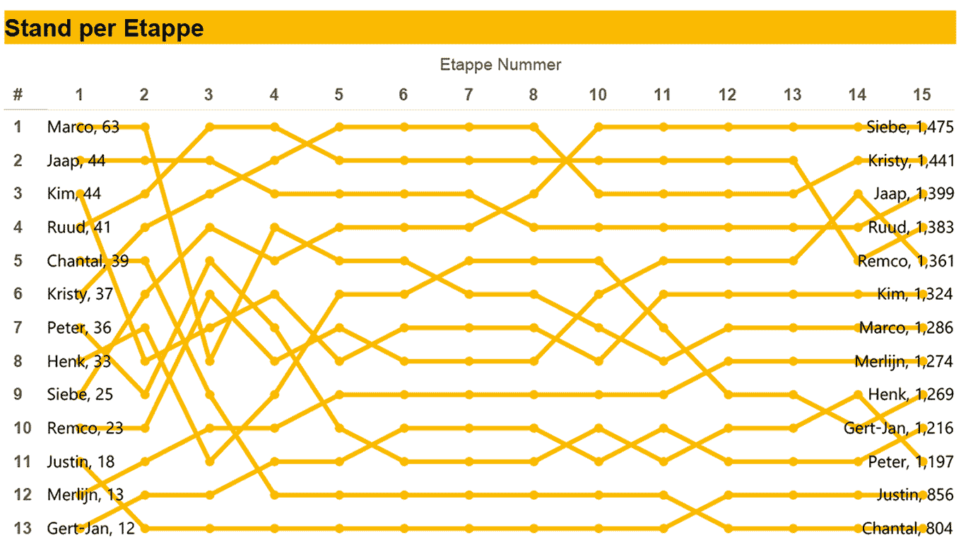 One Company's Tour De France 2015 Competition | Tableau Public