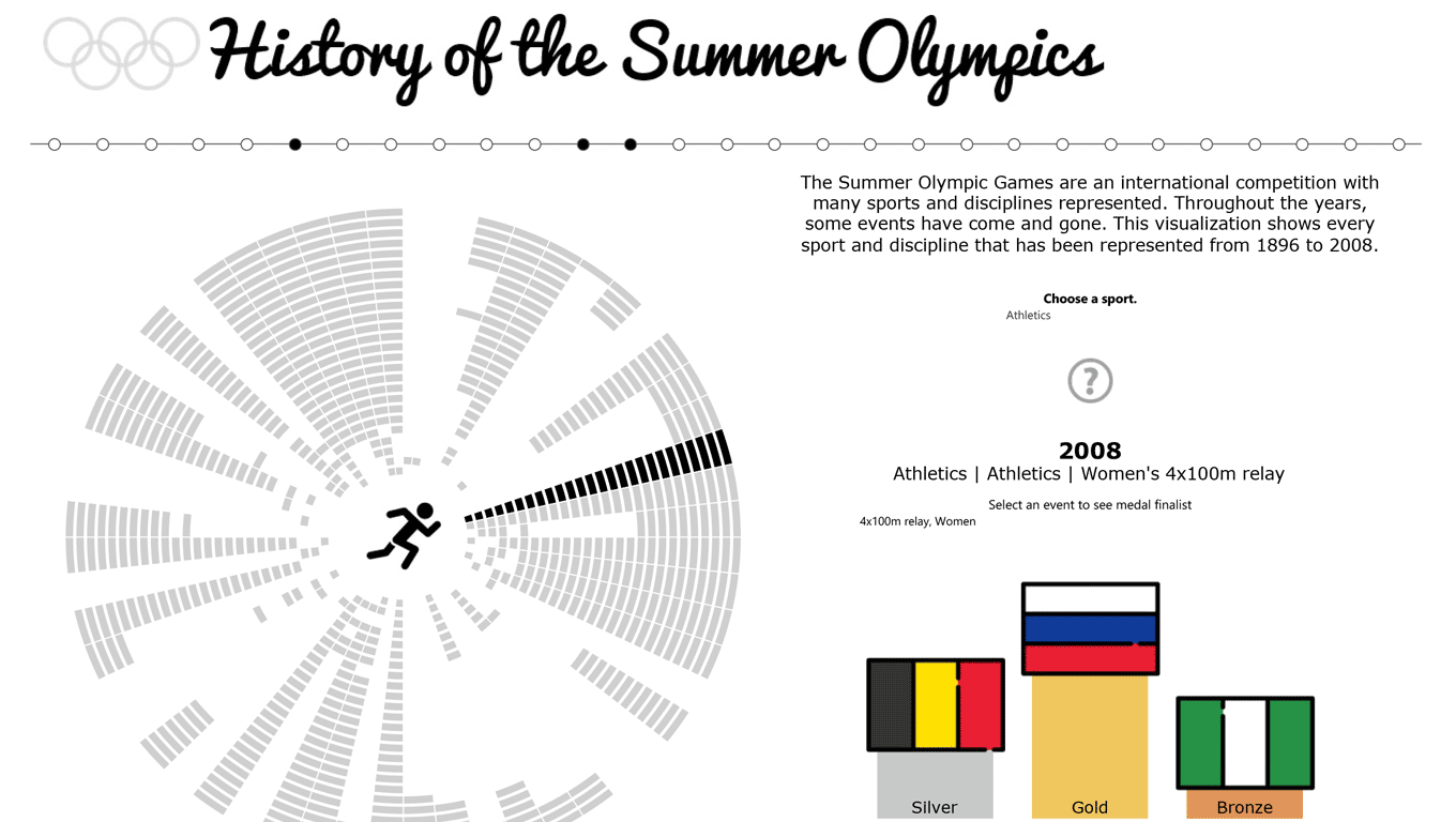 sports at the summer olympics | tableau public