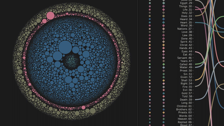 단어 출현 빈도 및 어느 경전에 나오는지에 따라 각기 다른 크기와 색상으로 구별한 버블 차트