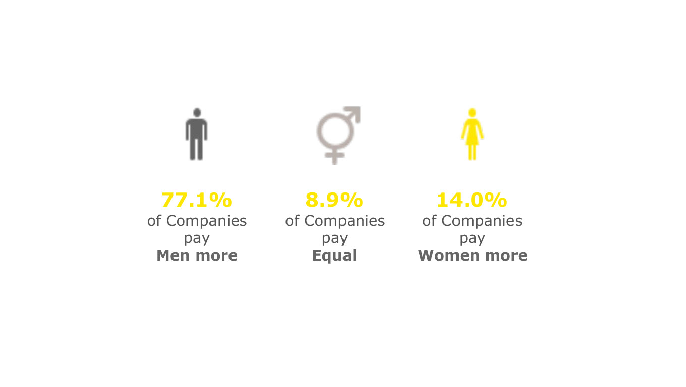A data visualisation analysing gender pay gap trends.