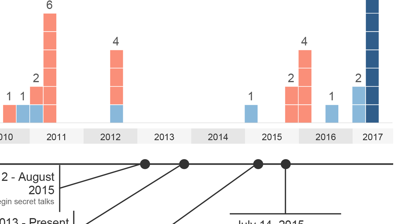 Bar chart of Iranian missile launches colored by launch type