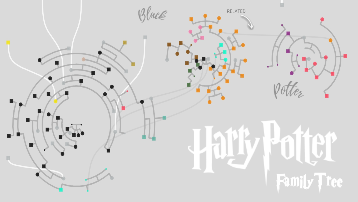 An interactive Harry Potter Family tree created in Tableau