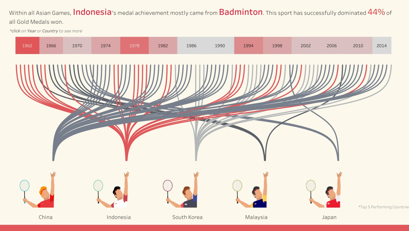 An Infographic about the Asian Games 2018.