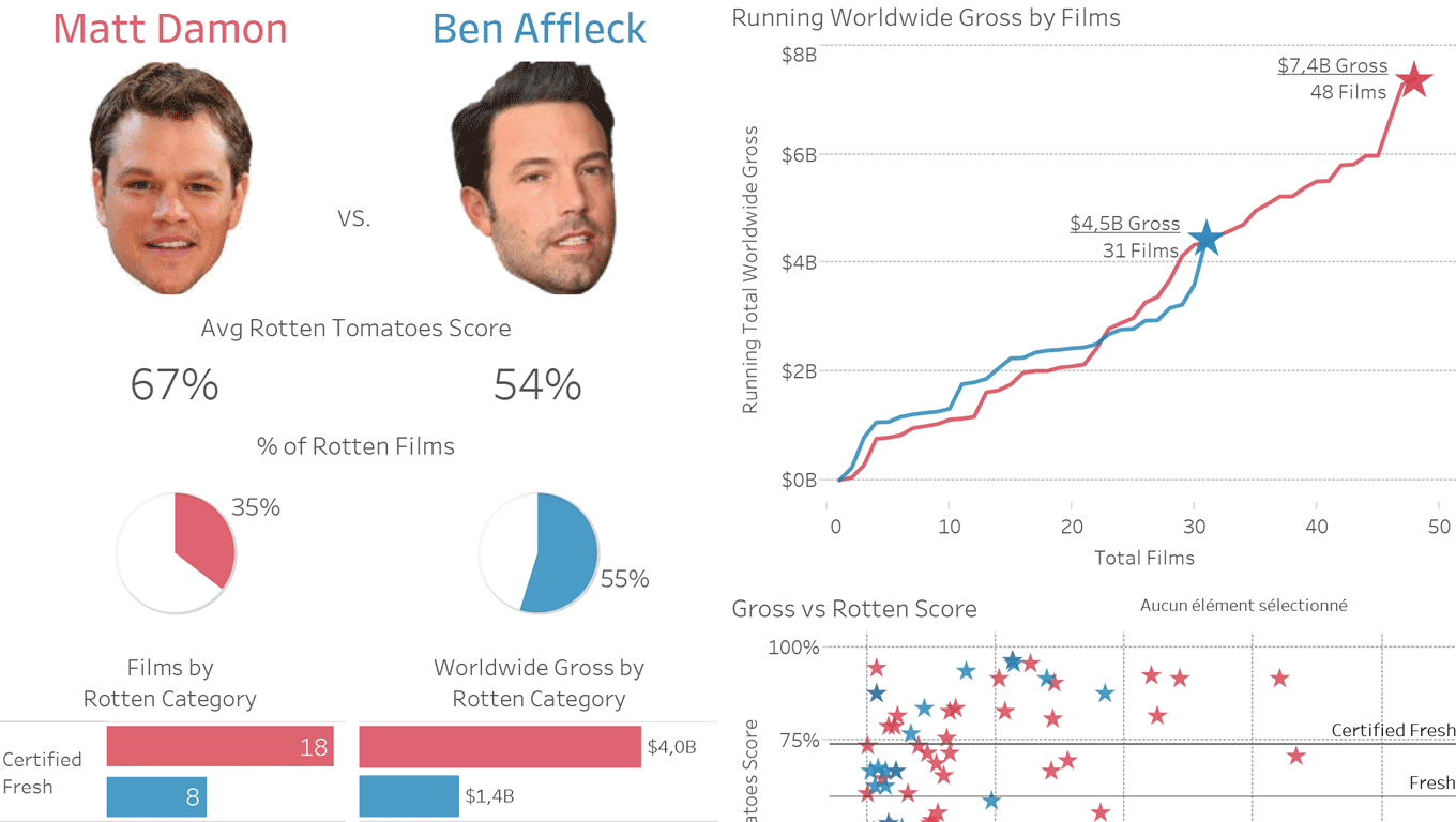 Matt Damon vs Ben Affleck