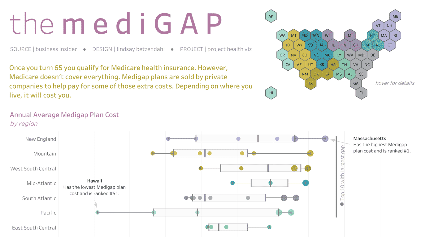US Medigap Plans Cost by State